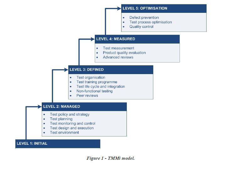 TMMi Model