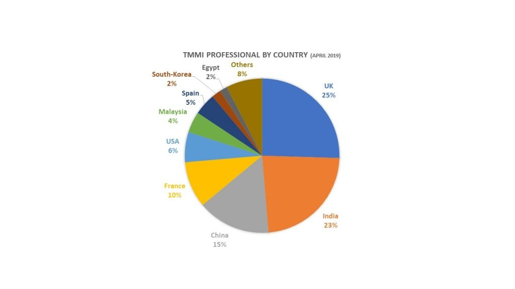 TMMI Professional by Country